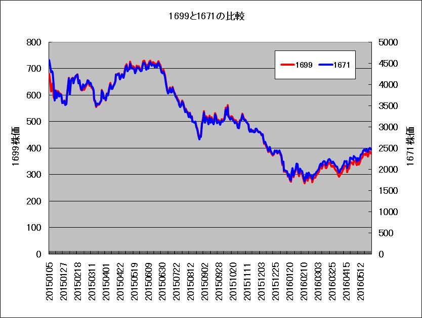 野村原油ETF(1699)と、シンプレックス原油ETF(1671)の比較チャート