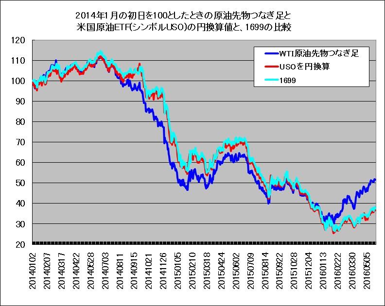 2014年1月~2016年5月における野村原油1699と、米国最大の原油ETF(USO)の比較チャート