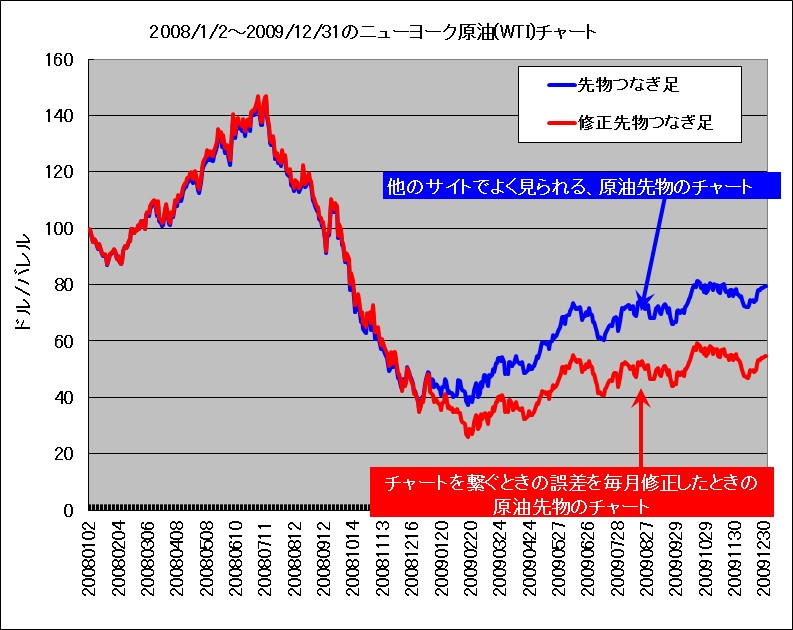 2008年~2009年におけるWTI原油先物つなぎ足、修正したつなぎ足のチャート