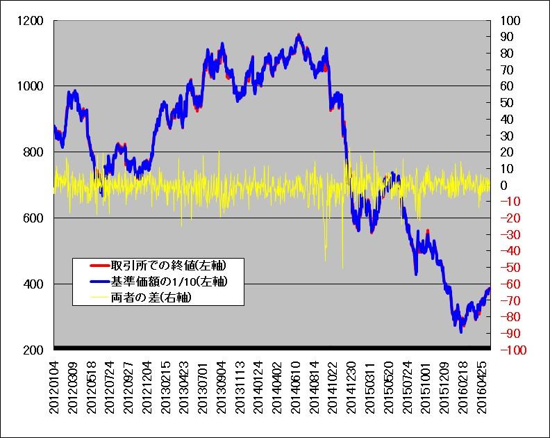 野村原油1699の基準価額と取引所価格の比較(2012年~2016年)