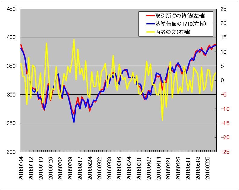 野村原油1699の基準価額と取引所価格の比較(2016年1月から5月)