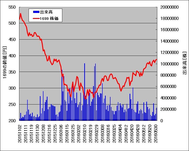 2015年11月-2016年5月の野村原油(1699)の価格、出来高チャート
