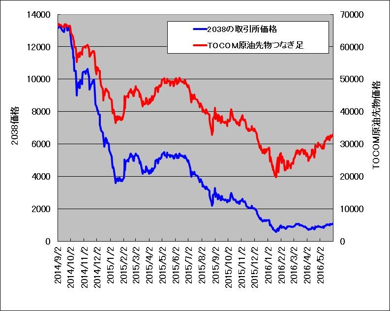2014年9月~2016年5月におけるTOCOMドバイ原油価格と原油ダブルブルETN(2038)の重ね描きチャート
