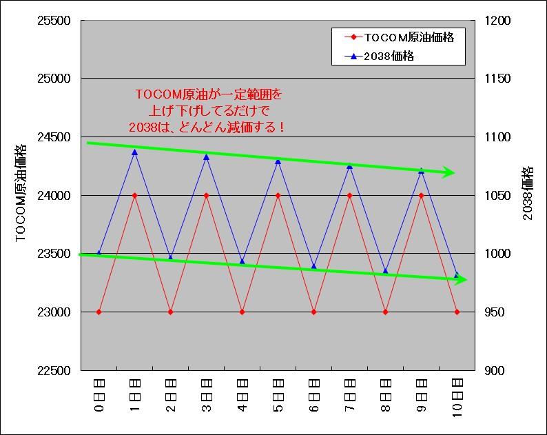 TOCOMドバイ原油が1000円上げ下げした場合の原油ダブルブルETN(2038)の試算結果チャート