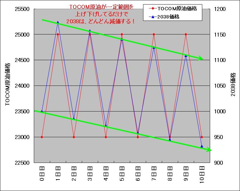 TOCOMドバイ原油が2000円上げ下げした場合の原油ダブルブルETN(2038)の試算結果チャート