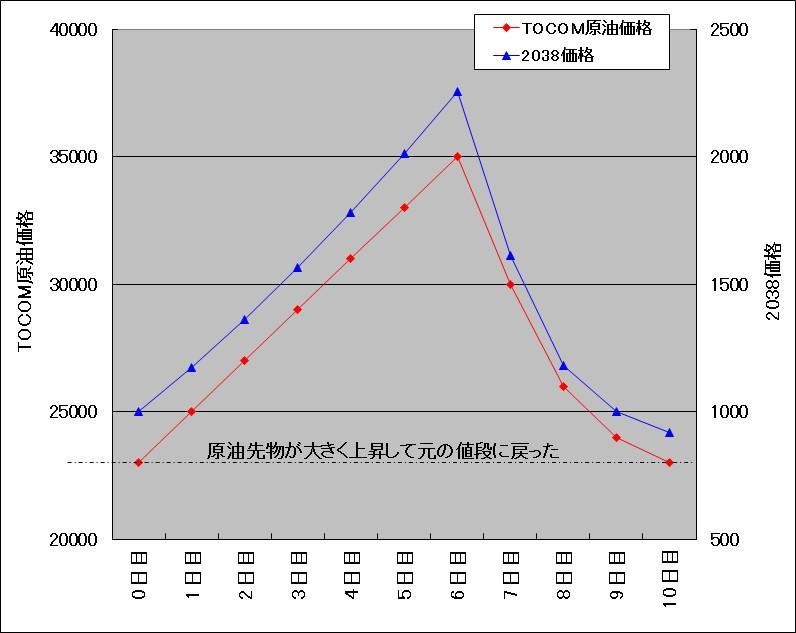 TOCOMドバイ原油が連騰後に大きく下げた場合の原油ダブルブルETN(2038)の試算結果チャート