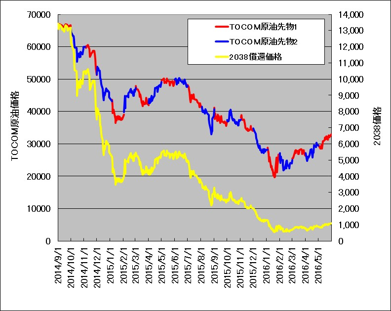 TOCOMドバイ原油先物価格と、原油ダブルブルETN(2038)の比較チャート