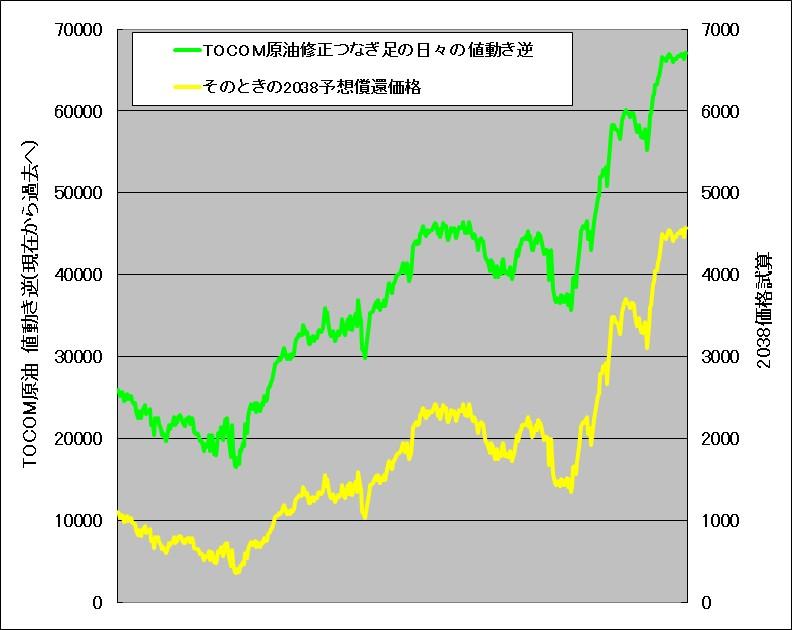 TOCOMドバイ原油の価格変動を現在から過去に時計を逆行させたとき原油ダブルブルETN(2038)の試算結果