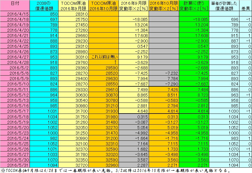 2016年4月~5月におけるTOCOMドバイ原油価格変動から原油ダブルブルETN(2038)の計算結果(表)