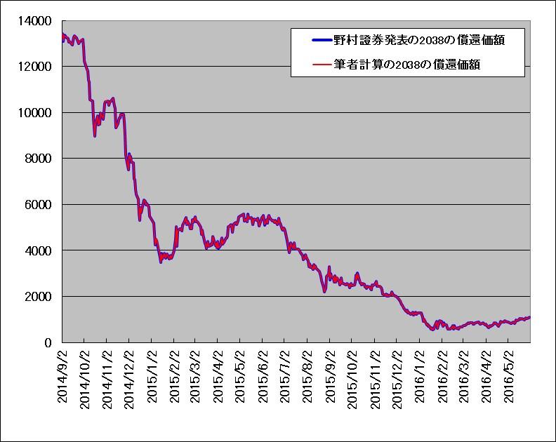 野村證券発表の原油ダブルブルETN(2038)償還価額と、筆者計算の償還価額の重ね描きチャート