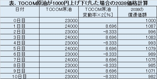 TOCOMドバイ原油が1000円上げ下げした場合の原油ダブルブルETN(2038)の試算結果表