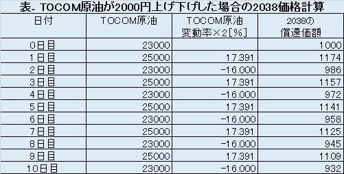 TOCOMドバイ原油が2000円上げ下げした場合の原油ダブルブルETN(2038)の試算結果表