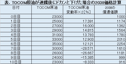 TOCOMドバイ原油が連騰後に大きく下げた場合の原油ダブルブルETN(2038)の試算結果表