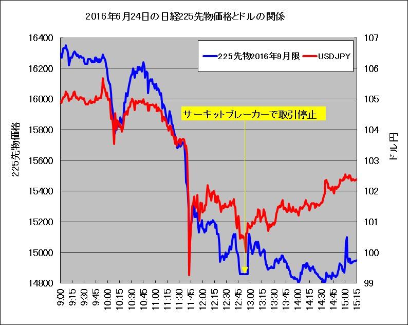 2016年6月24日の225先物とドル円の動き