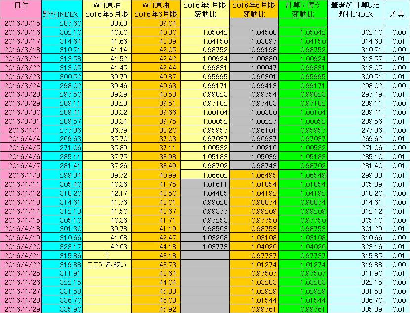 2016年3月~4月のWTI原油先物を用いて野村INDEXを計算した結果の表