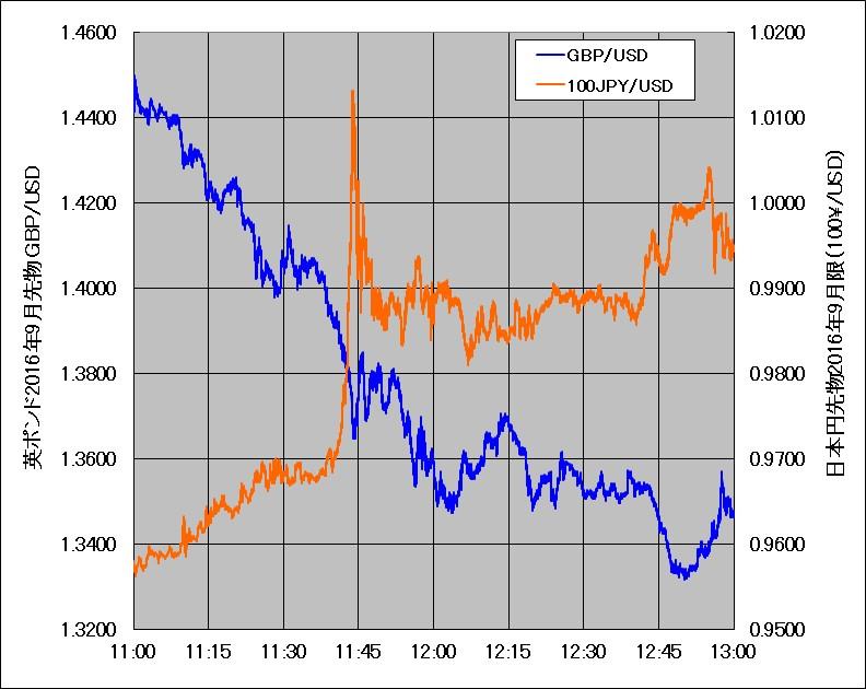 2016年6月24日の英ポンドと日本円のティックチャート