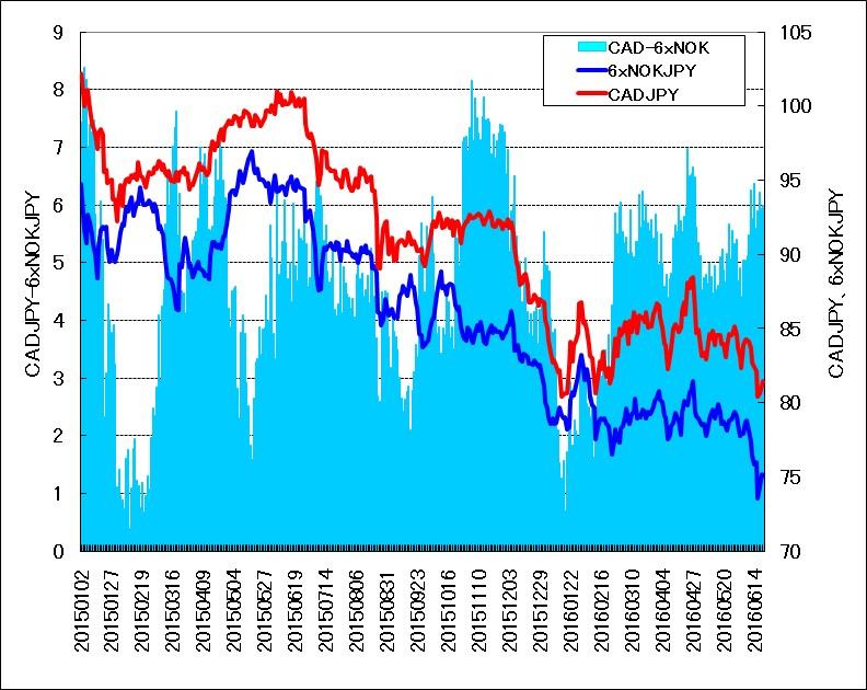 6倍したノルウェークローネ(対円)とカナダドル(対円)のサヤ取りチャート