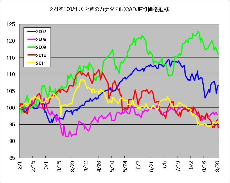 2月1日を100としたときのカナダドル(CADJPY)価格推移(2007-2011年)