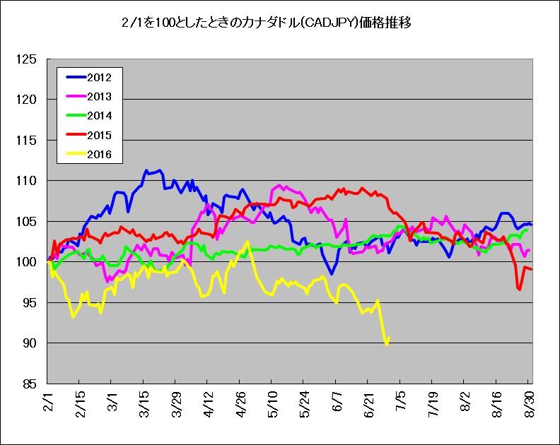 2月1日を100としたときのカナダドル(CADJPY)価格推移(2011-2016年)