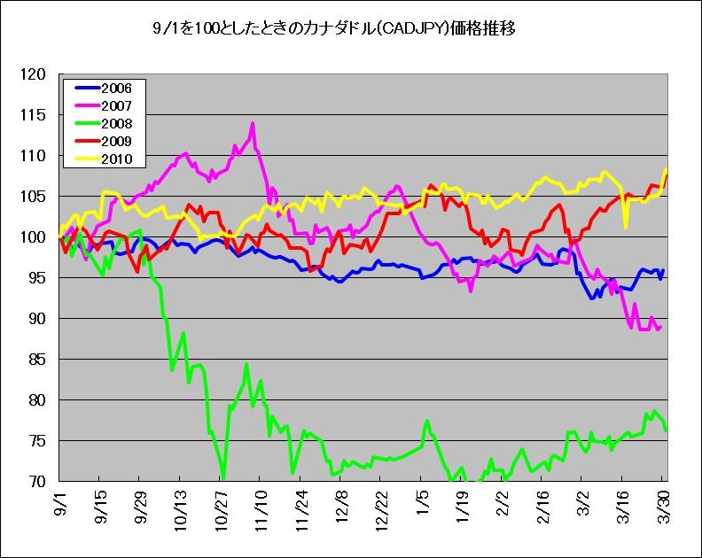 9月1日を基準としたときのカナダドル(対円レート)の推移(2006年~2010年)