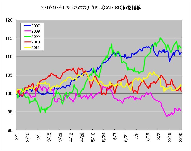 2月1日を100としたときのカナダドル(CADUSD)価格推移(2007-2011年)