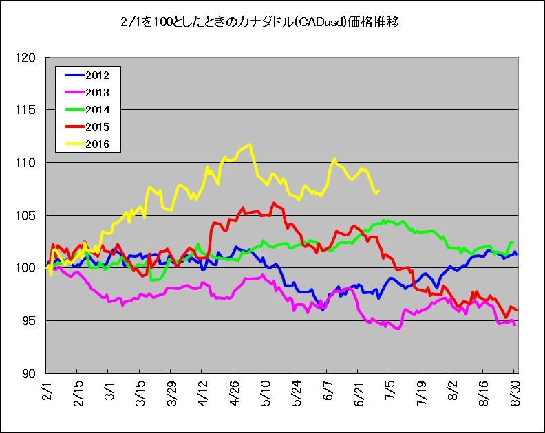 2月1日を100としたときのカナダドル(CADUSD)価格推移(2012-2016年)