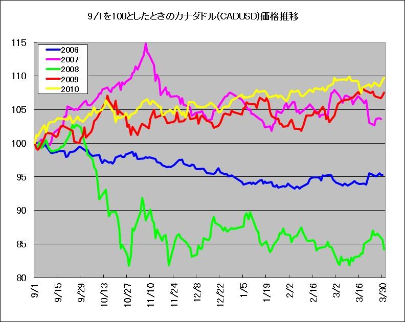9月1日を基準としたときのカナダドル(対米ドルレート)の推移(2006年~2010年)