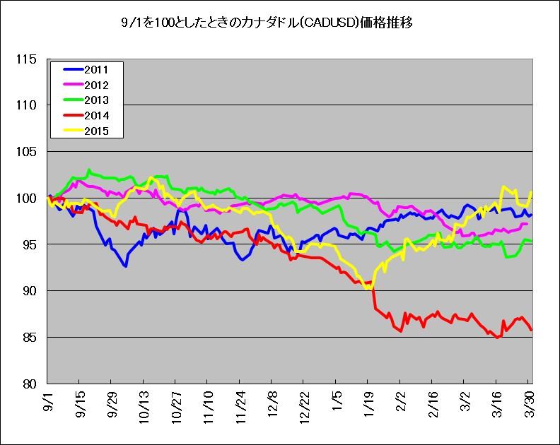 9月1日を基準としたときのカナダドル(対米ドルレート)の推移(2011年~2015年)