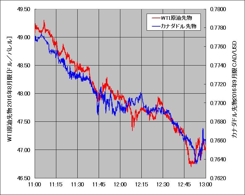 2016年6月24日午前11時頃のWTI原油とカナダドル先物のティックチャート