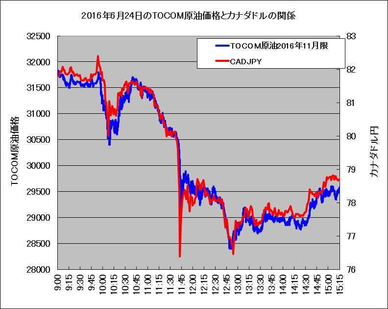 2016/6/24のTOCOM原油価格とカナダドルの関係
