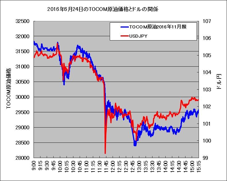 2016年6月24日のTOCOM原油と米ドルの関係