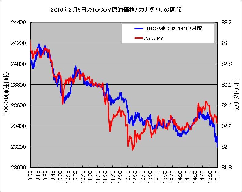 2016年2月9日のTOCOMドバイ原油価格とカナダドル(対円レート)の比較チャート