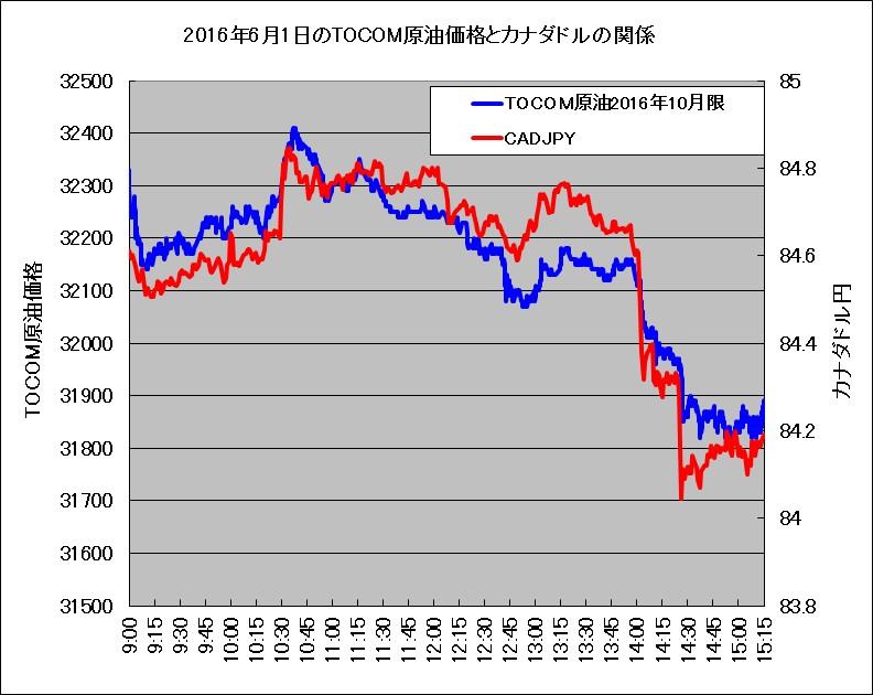 2016年6月1日のTOCOMドバイ原油価格とカナダドル(対円レート)の比較チャート