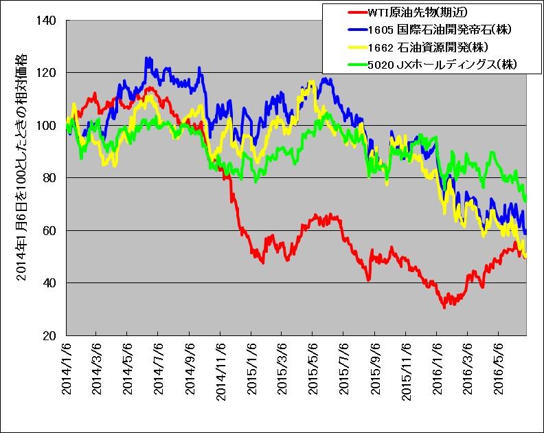 WTI原油先物と、日本の石油関連株の株価の比較