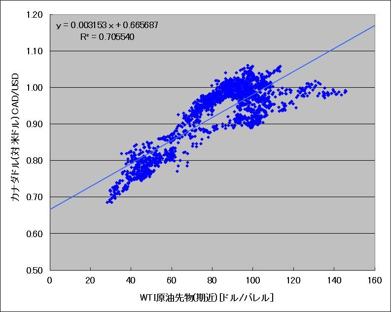 WTI原油先物とカナダドル(対ドル)の相関図