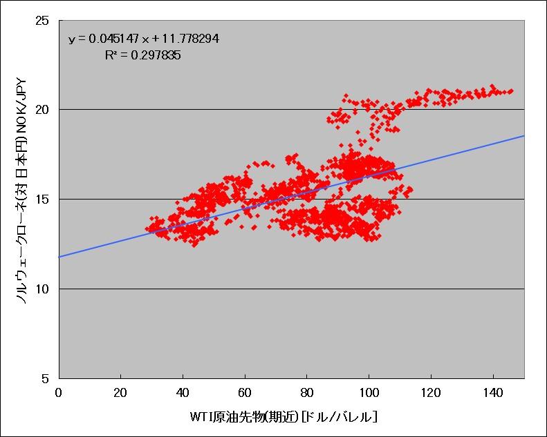 WTI原油先物とノルウェークローネ(対日本円)の相関図