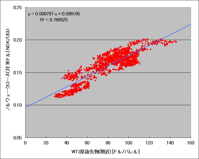 WTI原油先物とノルウェークローネ(対ドル)の相関図