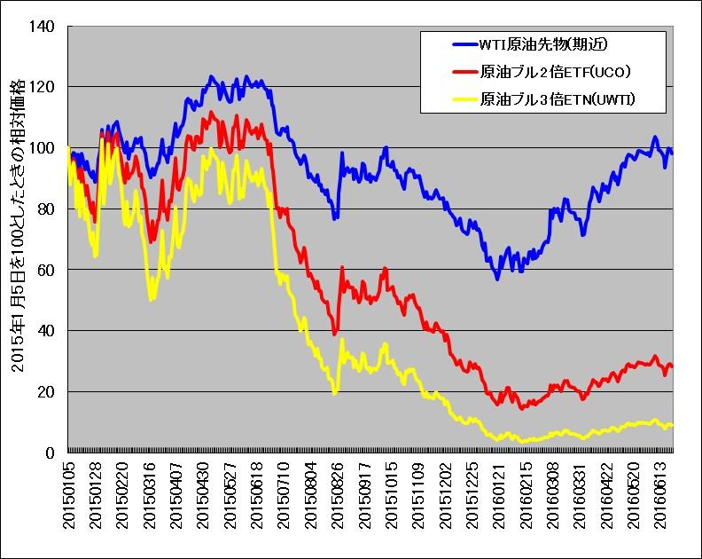 WTI原油先物と原油ブル2倍ETF(UCO)、原油3倍ブルETN(UWTI)の比較