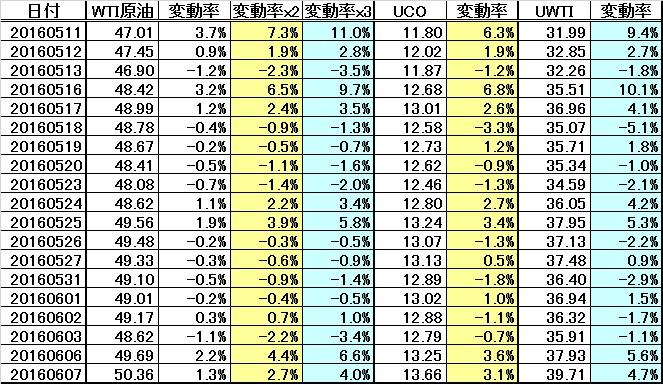 WTI原油と原油ブル2倍ETF(UCO)、原油3倍ブルETN(UWTI)の変動率計算結果