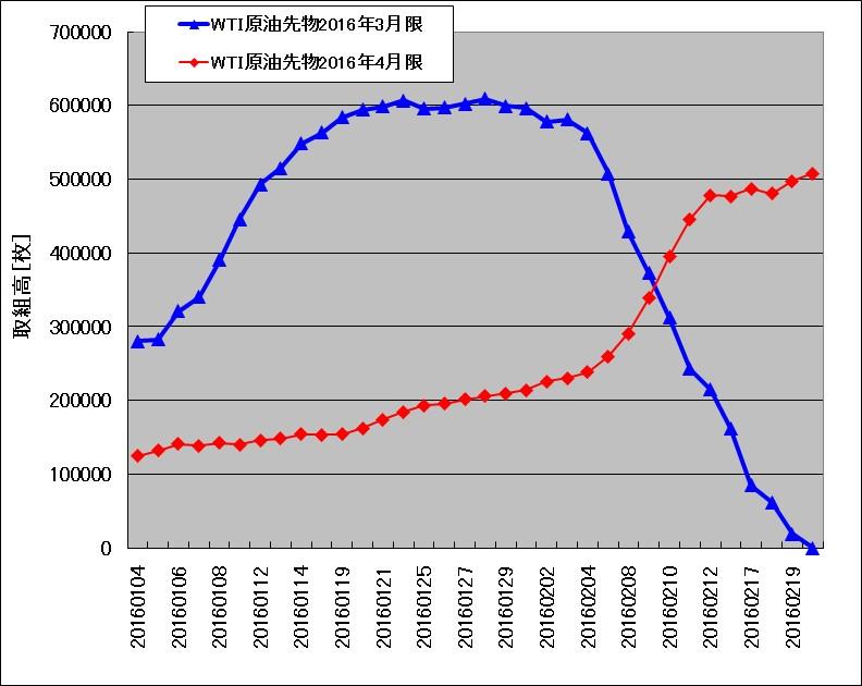 WTI原油の2016年3月限と2016年4月限で取組高が入れ替わって行く様子