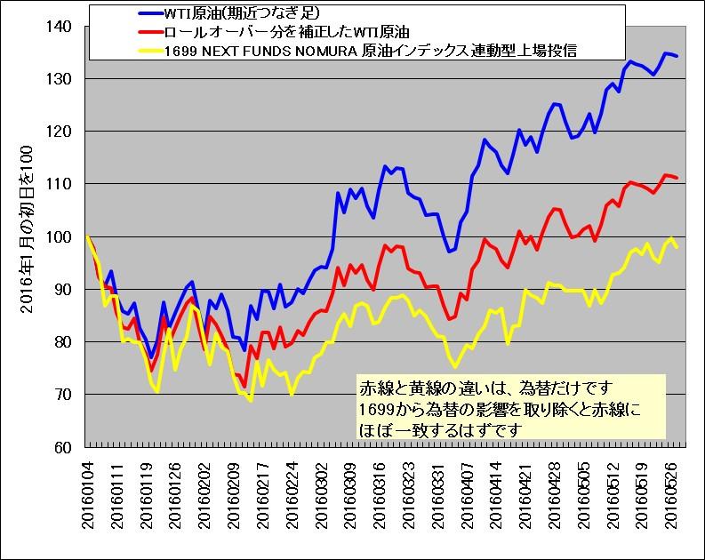 WTI原油先物のつなぎ足(ロールオーバー分を補正)と野村原油1699の比較チャート