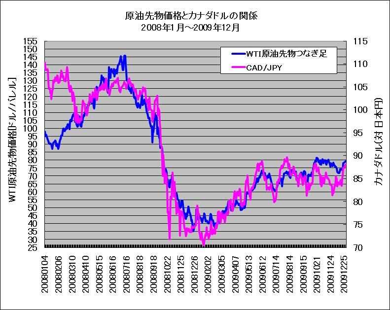 リーマンショック時におけるWTI原油先物とカナダドル(対円レート)の重ね描きチャート