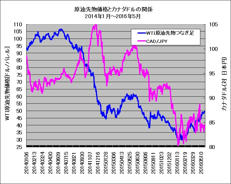 2014年1月~2016年5月におけるWTI原油先物とカナダドル(対円レート)の重ね描きチャート