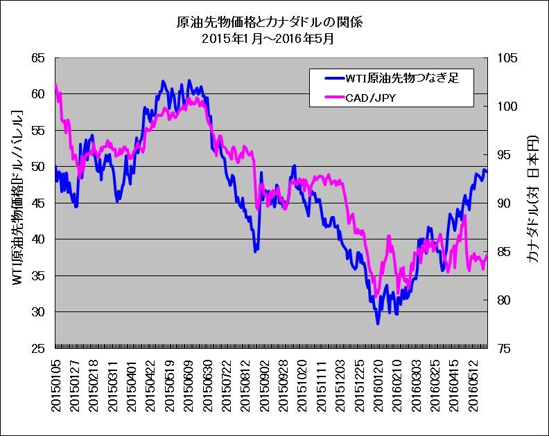 2015年1月~5月におけるWTI原油先物とカナダドル(対円レート)の重ね描きチャート