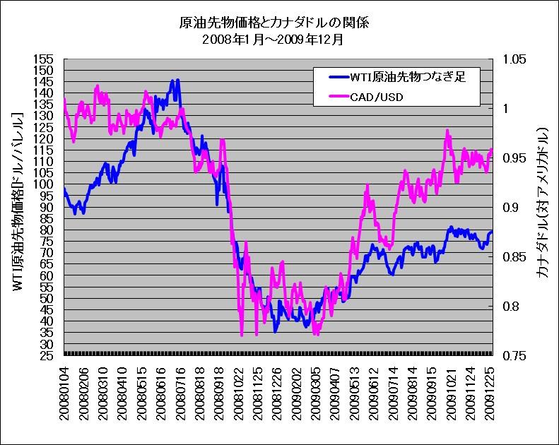 リーマンショック時におけるWTI原油先物とカナダドル(対米ドルレート)の重ね描きチャート