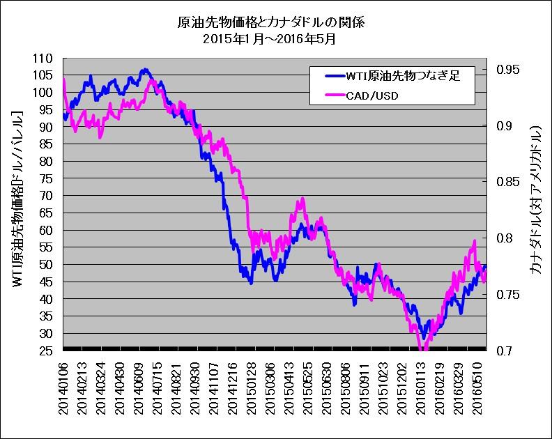 2014年1月~2016年5月におけるWTI原油先物とカナダドル(対米ドルレート)の重ね描きチャート