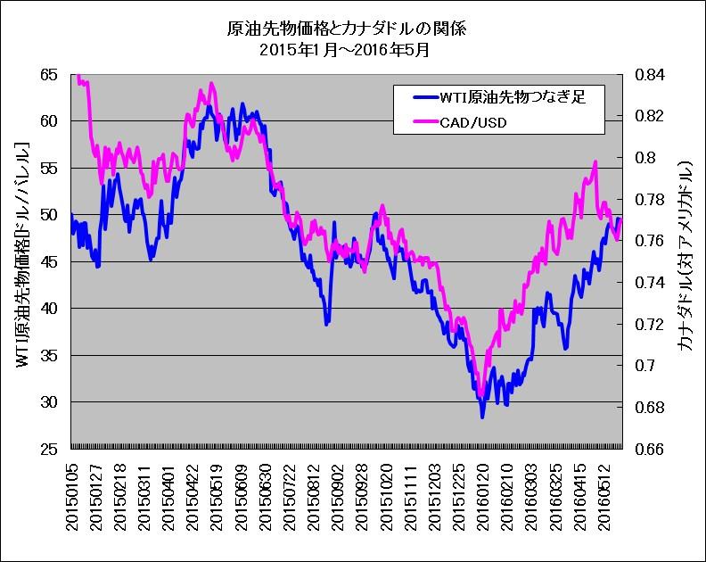2015年1月~5月におけるWTI原油先物とカナダドル(対米ドルレート)の重ね描きチャート