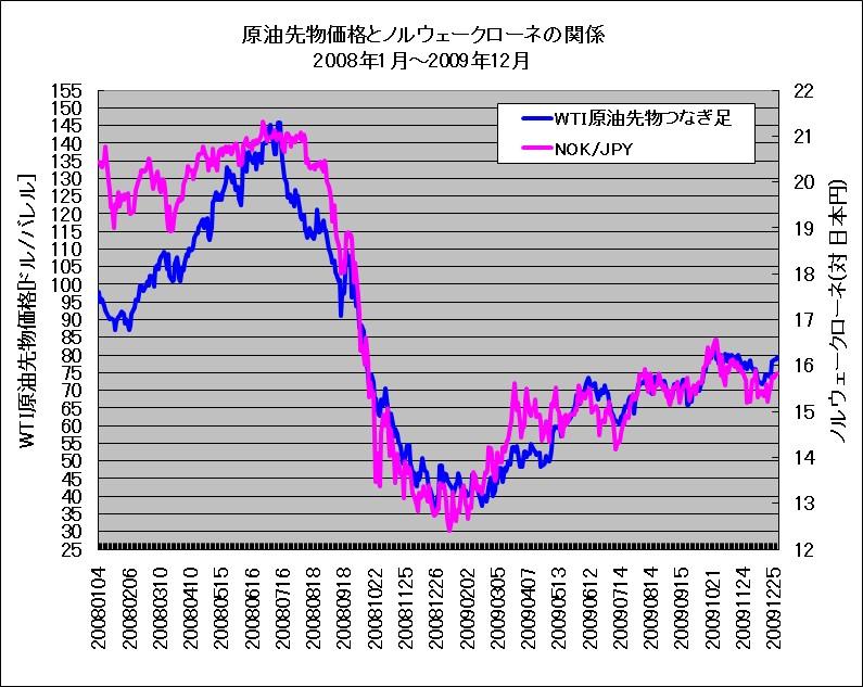 リーマンショック時のWTI原油先物とノルウェークローネ(対円)のチャート重ね描き