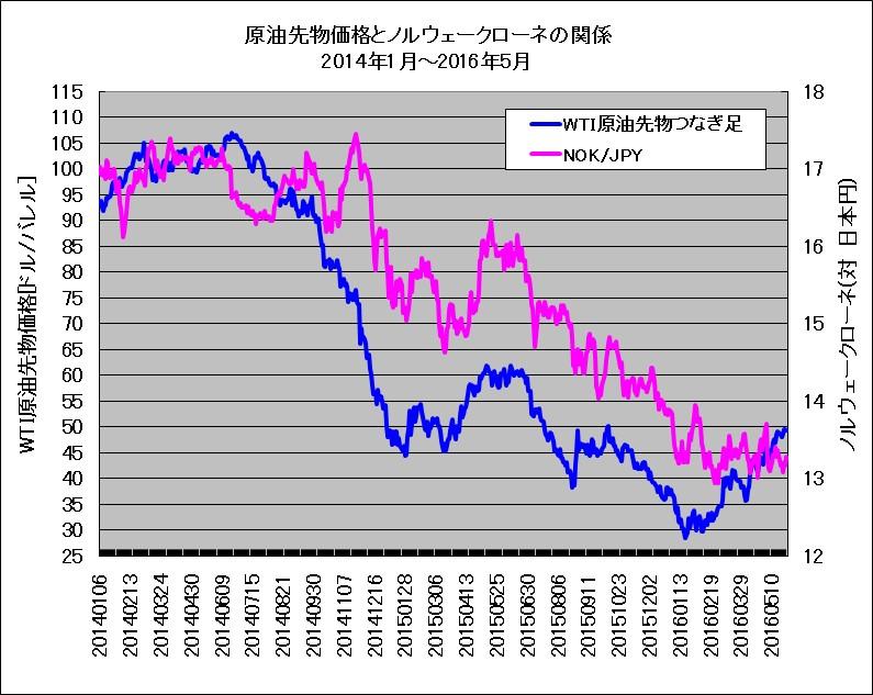 WTI原油先物とノルウェークローネ(対日本円)のチャート重ね描き