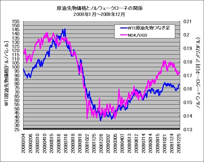 リーマンショック時のWTI原油先物とノルウェークローネ(対ドル)のチャート重ね描き